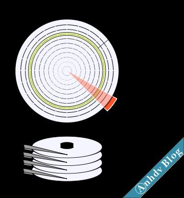 Kiểm tra ổ cứng với Victoria - Cấu tạo ổ cứng