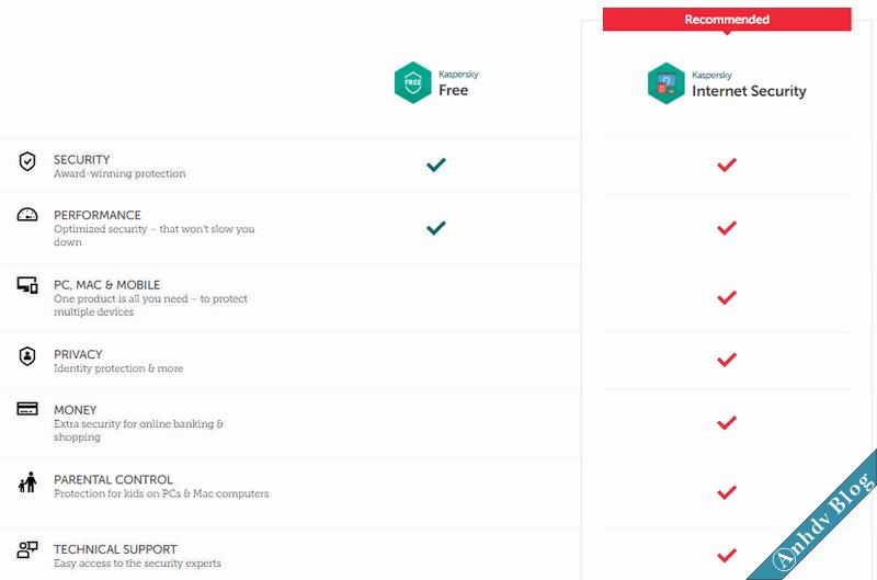 Phần mềm diệt virus miễn phí Kaspersky Free