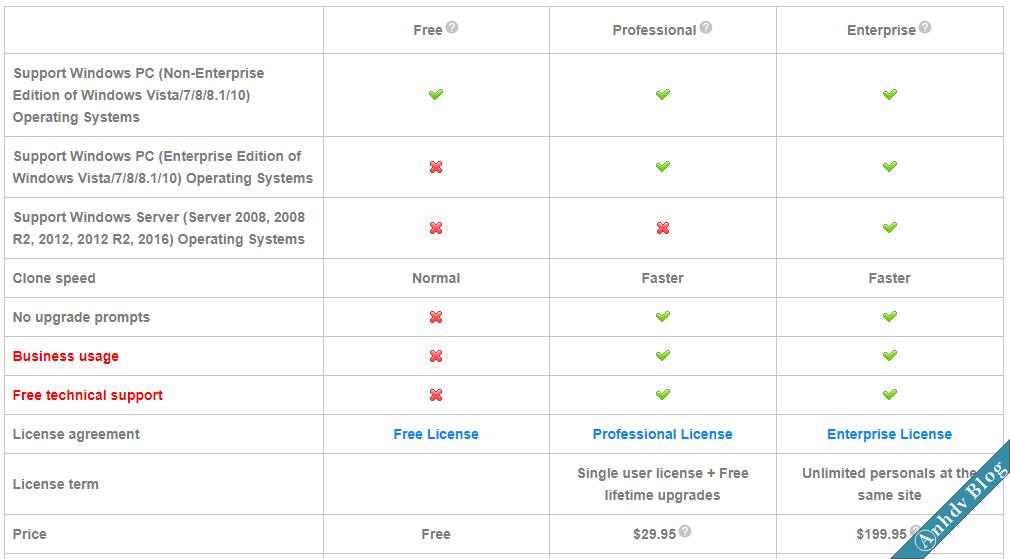 So sánh tính năng giữa các phiên bản WinToHDD