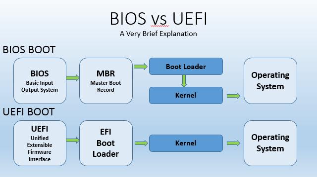 UEFI-vs-BIOS